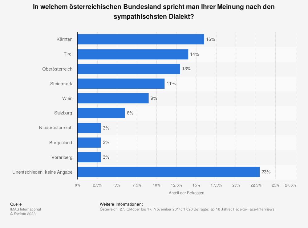 Statistik: In welchem österreichischen Bundesland spricht man Ihrer Meinung nach den sympathischsten Dialekt? | Statista