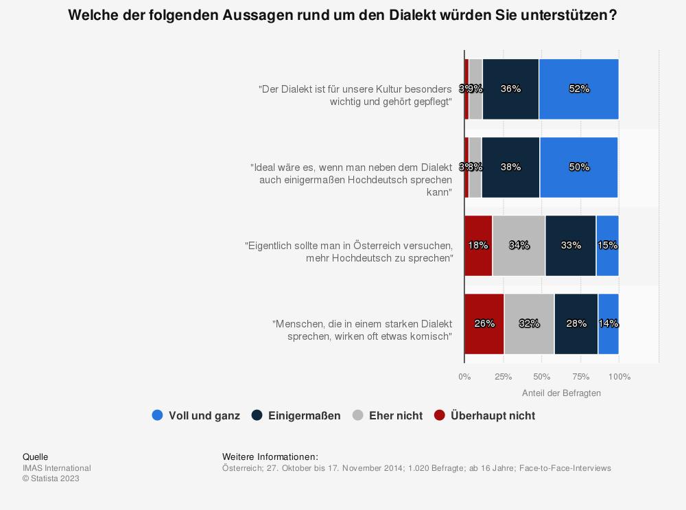Statistik: Welche der folgenden Aussagen rund um den Dialekt würden Sie unterstützen? | Statista