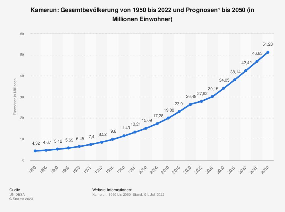 Statistik: Kamerun: Gesamtbevölkerung von 1980 bis 2010 und Prognosen bis 2025 (in Millionen Einwohner) | Statista