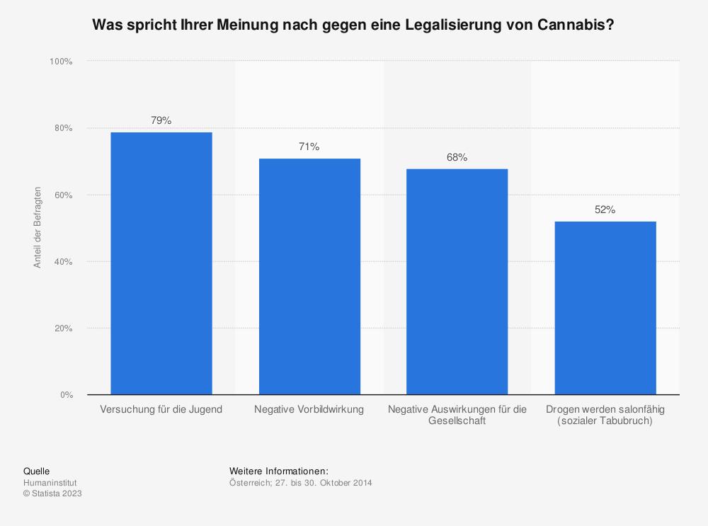 Statistik: Was spricht Ihrer Meinung nach gegen eine Legalisierung von Cannabis? | Statista