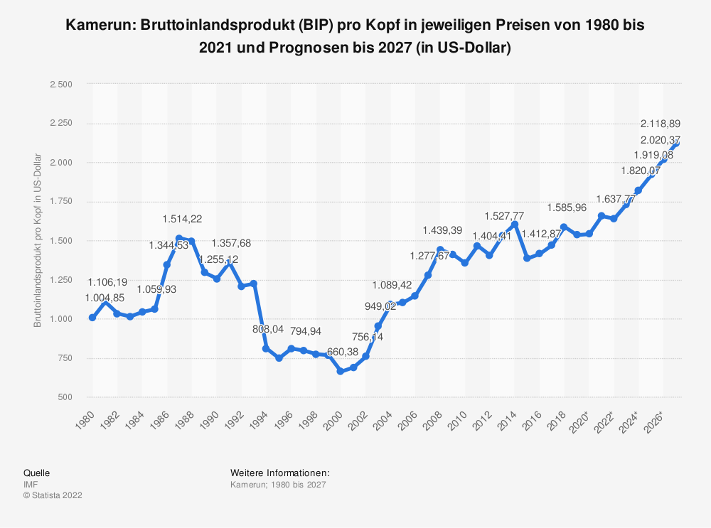 Statistik: Kamerun: Bruttoinlandsprodukt (BIP) pro Kopf in jeweiligen Preisen von 2008 bis 2018 (in US-Dollar) | Statista