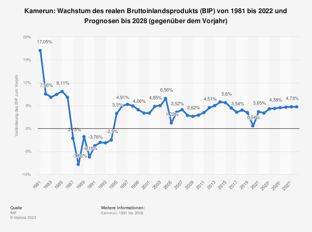 Statistik: Kamerun: Wachstum des realen Bruttoinlandsprodukts (BIP) von 1980 bis 2018 und Prognosen bis 2021 (gegenüber dem Vorjahr) | Statista