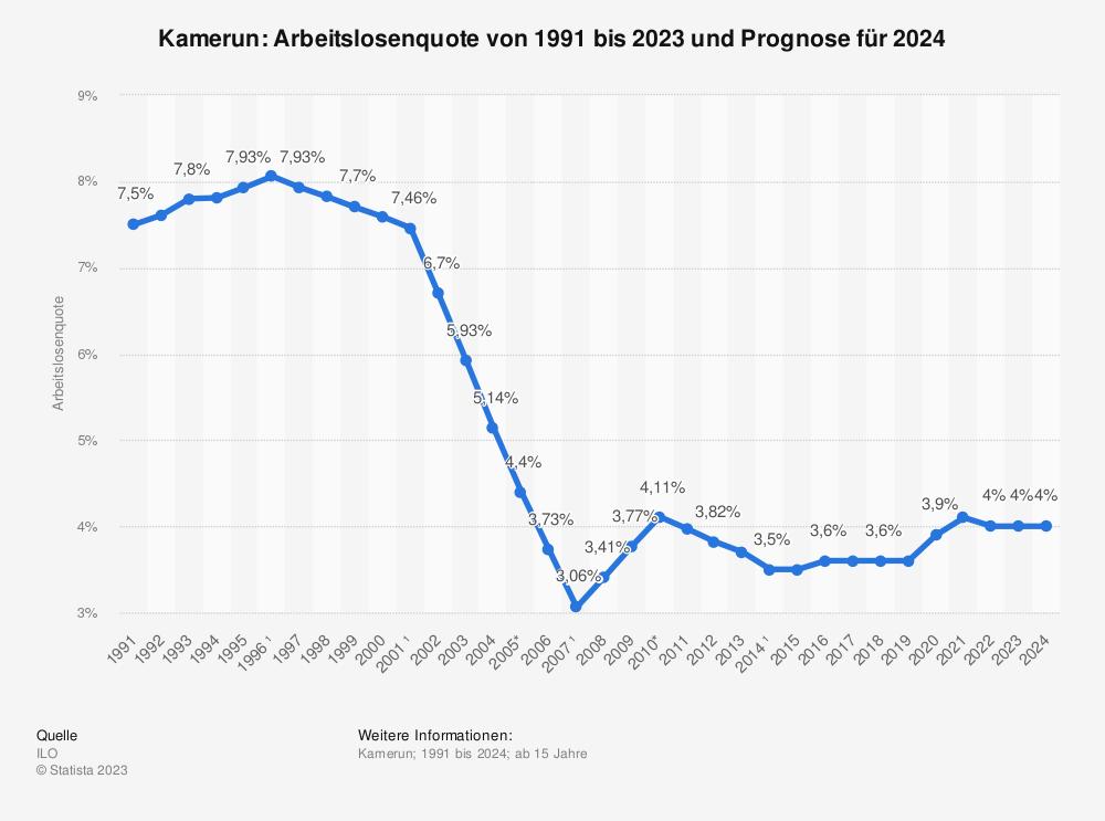 Statistik: Kamerun: Arbeitslosenquote von 2008 bis 2018 | Statista