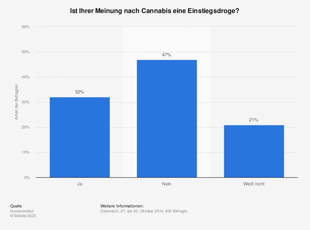 Statistik: Ist Ihrer Meinung nach Cannabis eine Einstiegsdroge? | Statista