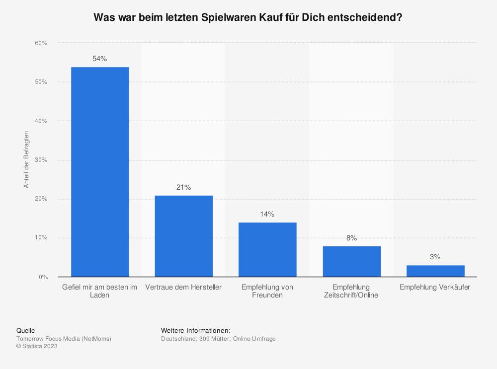Statistik: Was war beim letzten Spielwaren Kauf für Dich entscheidend? | Statista