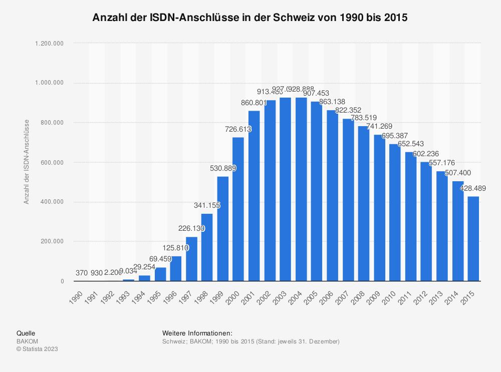 Statistik: Anzahl der ISDN-Anschlüsse in der Schweiz von 1990 bis 2015 | Statista