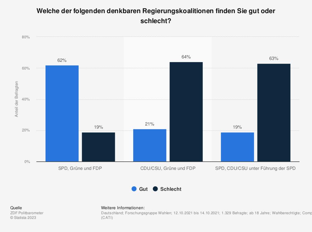 Statistik: Welche der folgenden denkbaren Regierungskoalitionen finden Sie gut oder schlecht? | Statista