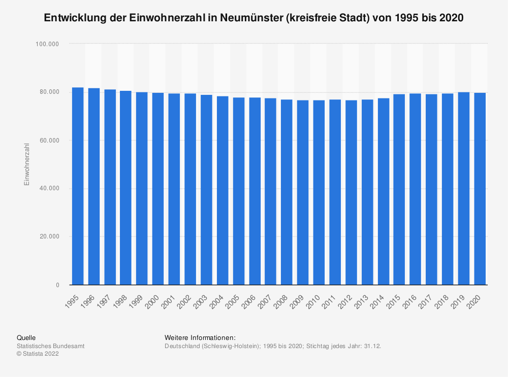 Statistik: Entwicklung der Einwohnerzahl in Neumünster (kreisfreie Stadt) von 1995 bis 2020 | Statista