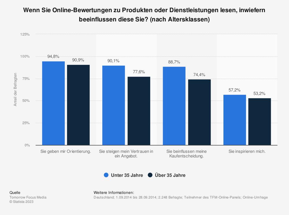 Statistik: Wenn Sie Online-Bewertungen zu Produkten oder Dienstleistungen lesen, inwiefern beeinflussen diese Sie? (nach Altersklassen) | Statista