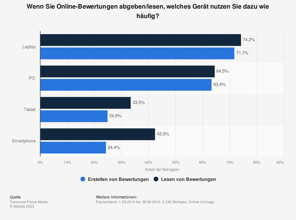 Statistik: Wenn Sie Online-Bewertungen abgeben/lesen, welches Gerät nutzen Sie dazu wie häufig? | Statista