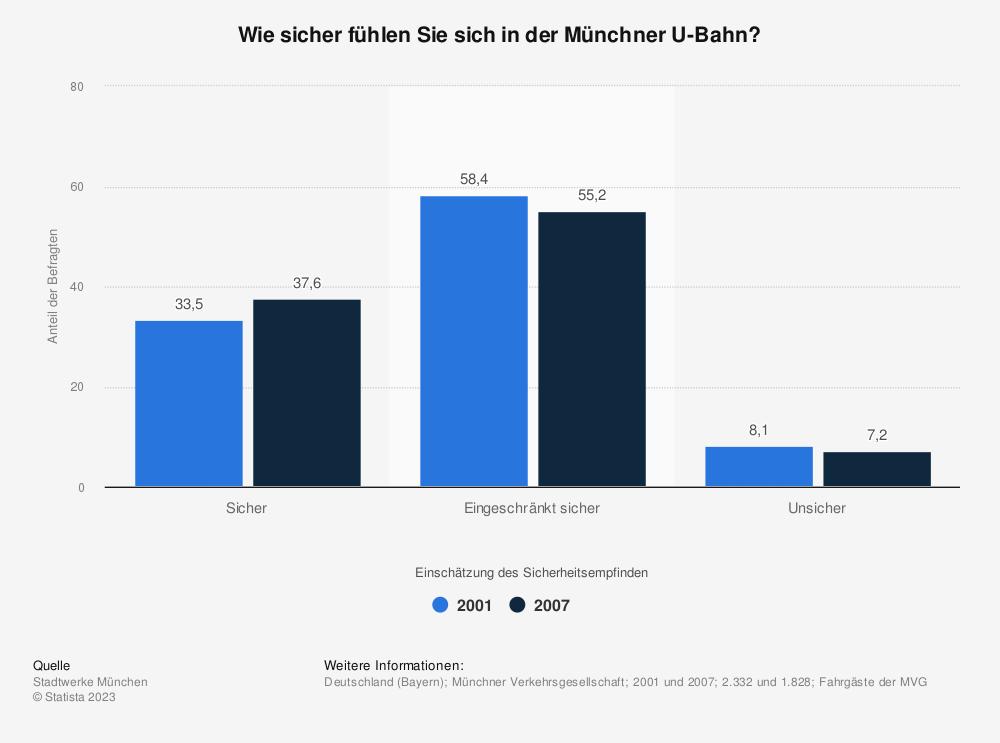 Statistik: Wie sicher fühlen Sie sich in der Münchner U-Bahn? | Statista
