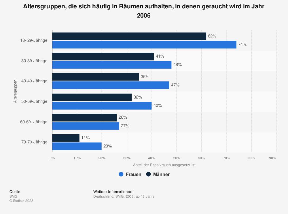 Statistik: Altersgruppen, die sich häufig in Räumen aufhalten, in denen geraucht wird im Jahr 2006 | Statista