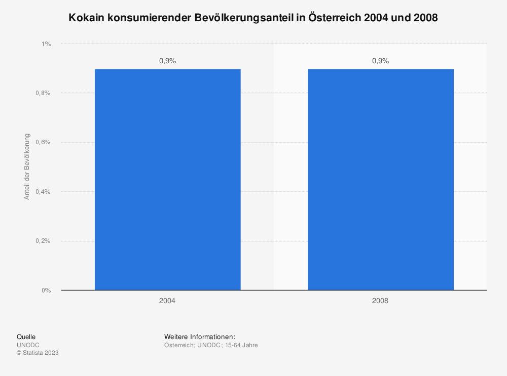 Statistik: Kokain konsumierender Bevölkerungsanteil in Österreich 2004 und 2008  | Statista