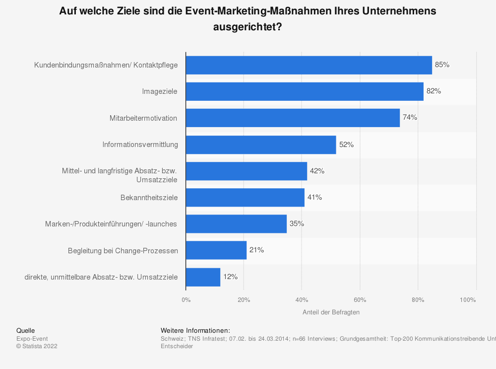 Statistik: Auf welche Ziele sind die Event-Marketing-Maßnahmen Ihres Unternehmens ausgerichtet?   Statista