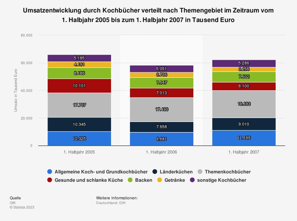 Statistik: Umsatzentwicklung durch Kochbücher verteilt nach Themengebiet im Zeitraum vom 1. Halbjahr 2005 bis zum 1. Halbjahr 2007 in Tausend Euro | Statista