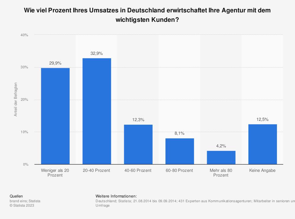 Statistik: Wie viel Prozent Ihres Umsatzes in Deutschland erwirtschaftet Ihre Agentur mit dem wichtigsten Kunden? | Statista