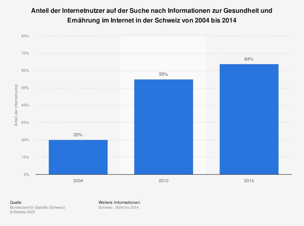 Statistik: Anteil der Internetnutzer auf der Suche nach Informationen zur Gesundheit und Ernährung im Internet in der Schweiz von 2004 bis 2014 | Statista