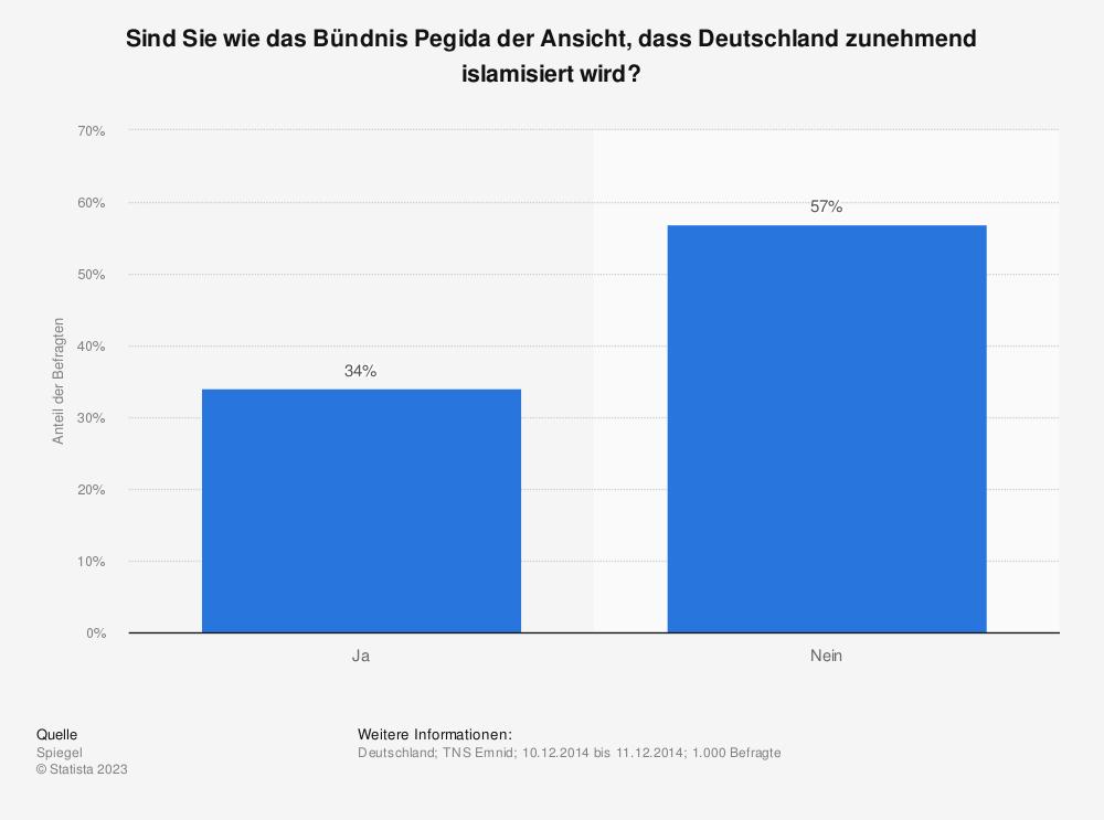 Statistik: Sind Sie wie das Bündnis Pegida der Ansicht, dass Deutschland zunehmend islamisiert wird? | Statista