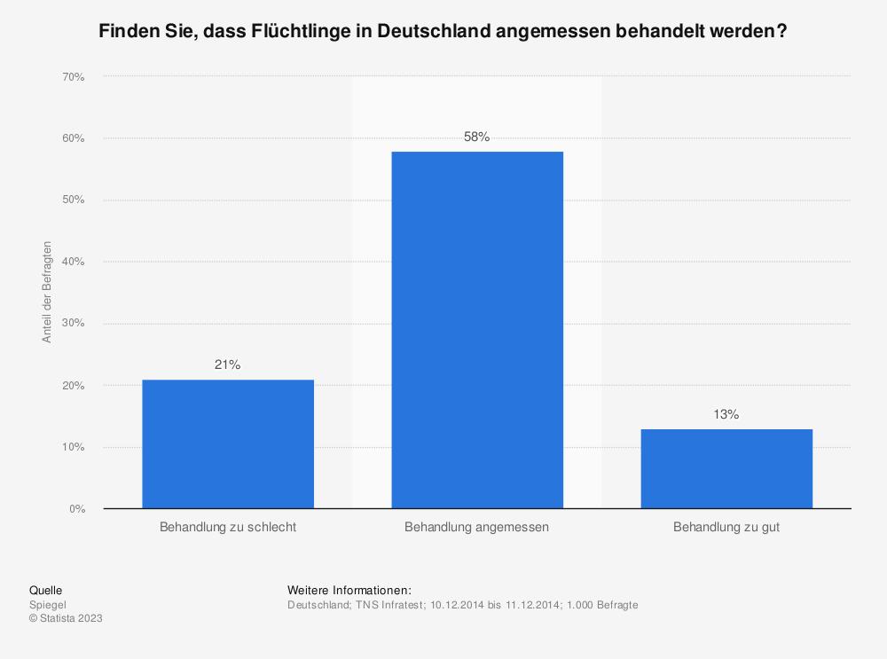 Statistik: Finden Sie, dass Flüchtlinge in Deutschland angemessen behandelt werden? | Statista