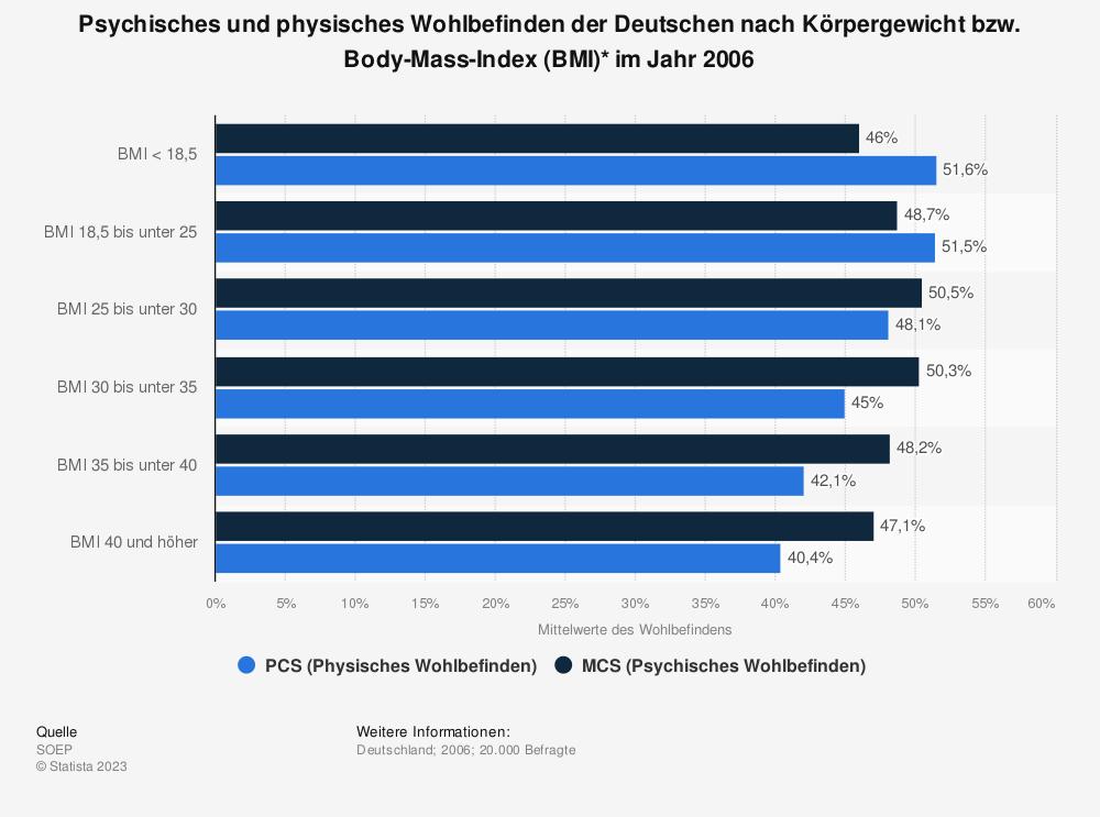 Statistik: Psychisches und physisches Wohlbefinden der Deutschen nach Körpergewicht bzw. Body-Mass-Index (BMI)* im Jahr 2006 | Statista