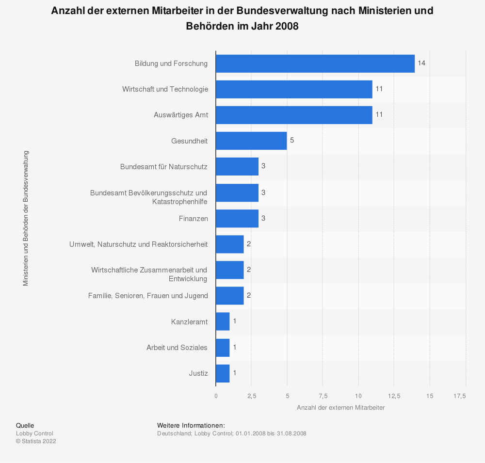 Statistik: Anzahl der externen Mitarbeiter in der Bundesverwaltung nach Ministerien und Behörden im Jahr 2008 | Statista