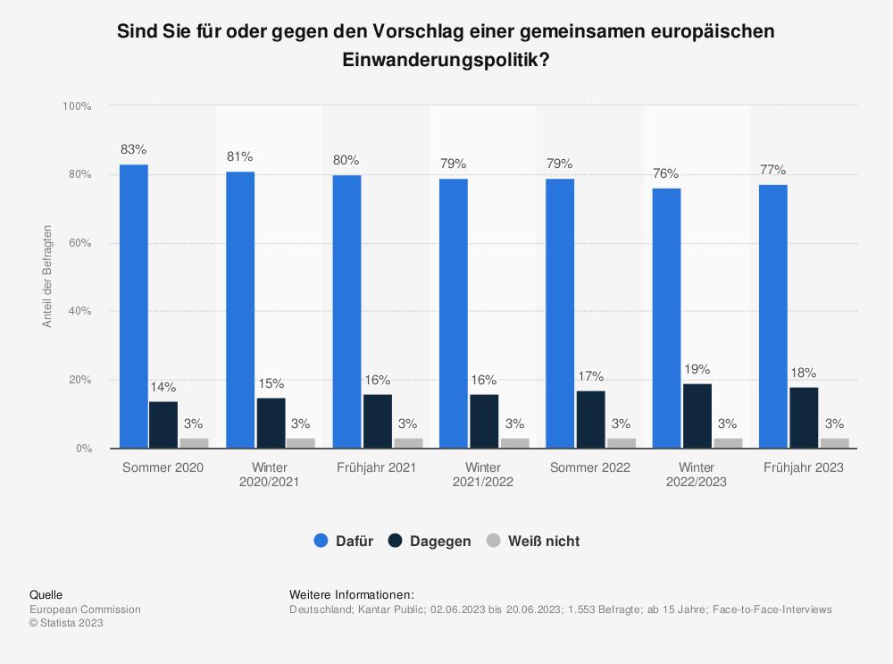 Statistik: Sind Sie für oder gegen den Vorschlag einer gemeinsamen europäischen Einwanderungspolitik? | Statista