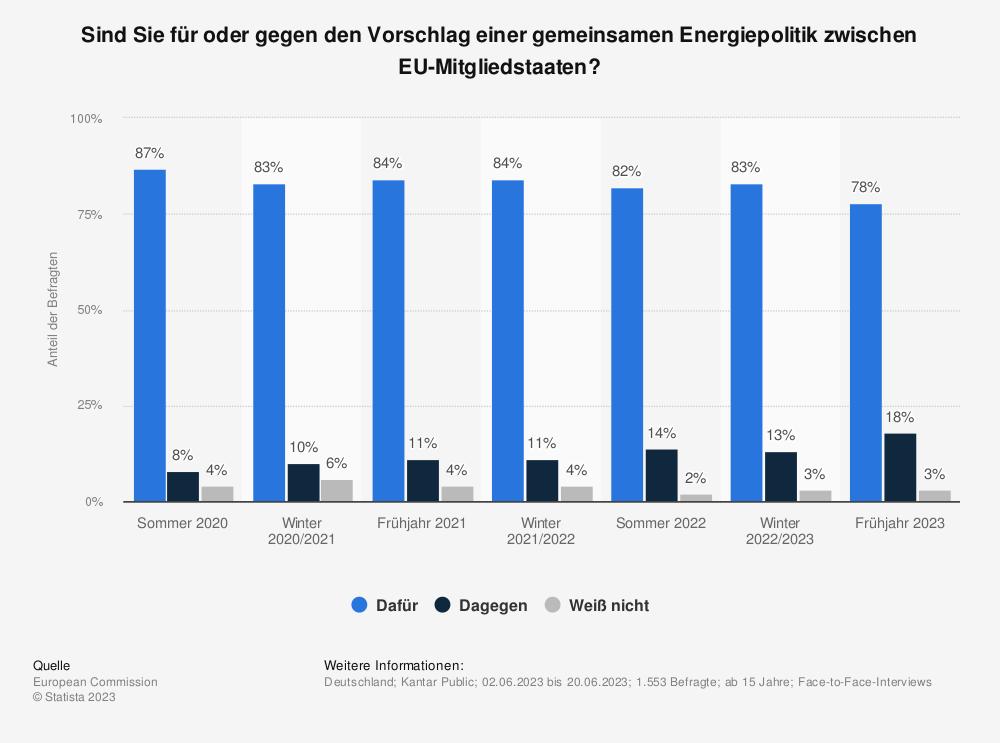 Statistik: Sind Sie für oder gegen den Vorschlag einer gemeinsamen Energiepolitik zwischen EU-Mitgliedstaaten? | Statista