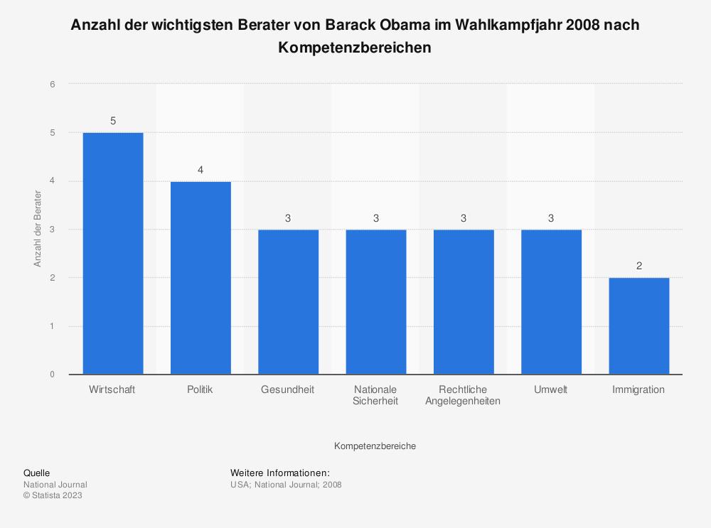 Statistik: Anzahl der wichtigsten Berater von Barack Obama im Wahlkampfjahr 2008 nach Kompetenzbereichen | Statista