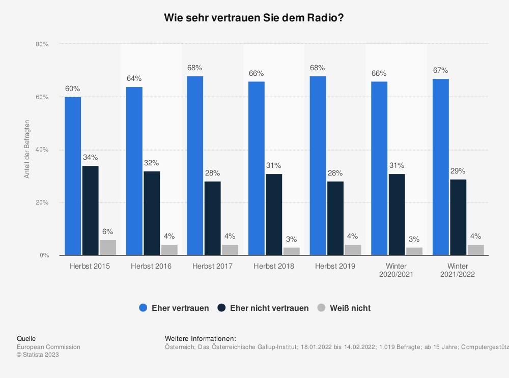 Statistik: Wie sehr vertrauen Sie dem Radio?   Statista