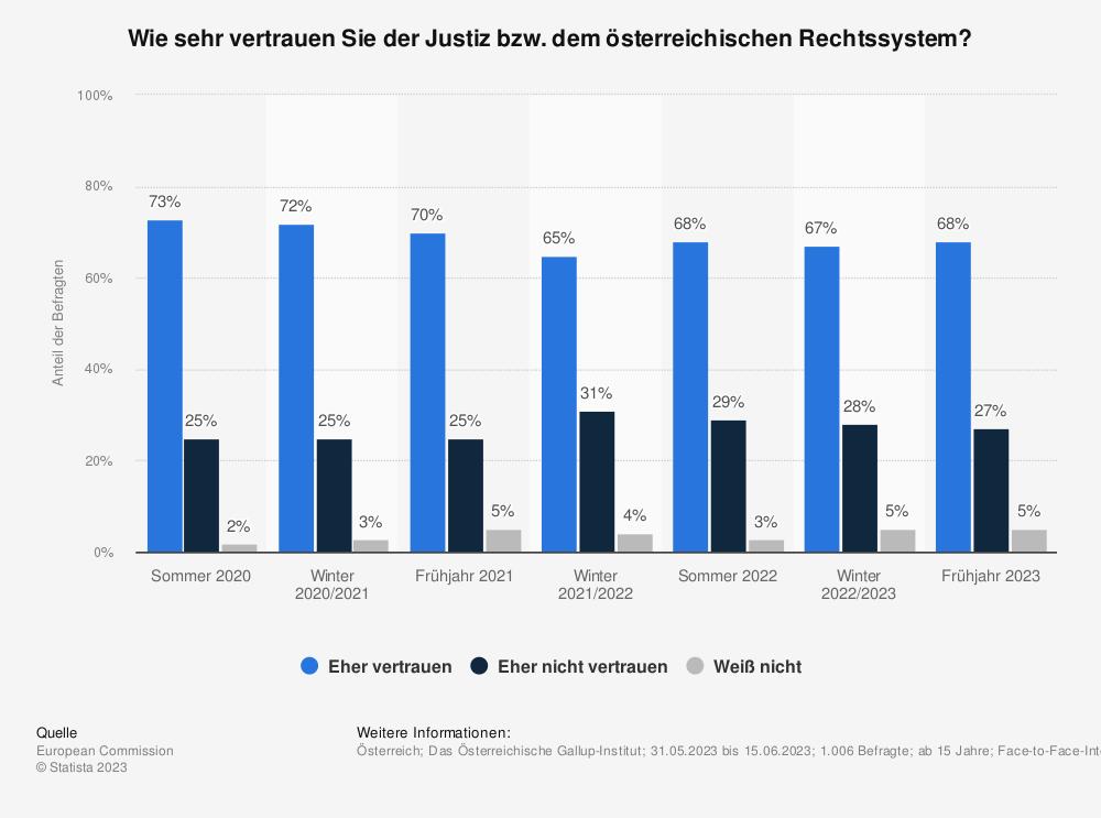 Statistik: Wie sehr vertrauen Sie der Justiz bzw. dem österreichischen Rechtssystem? | Statista