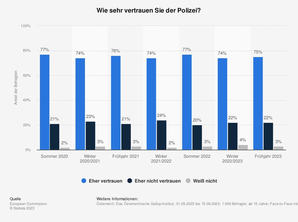 Statistik: Wie sehr vertrauen Sie der Polizei? | Statista