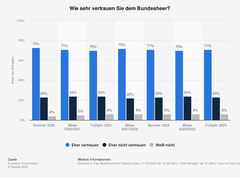 Statistik: Wie sehr vertrauen Sie dem Bundesheer? | Statista