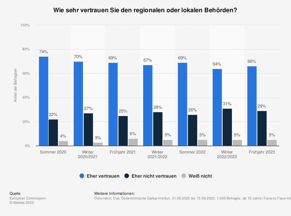 Statistik: Wie sehr vertrauen Sie den regionalen oder lokalen Behörden? | Statista