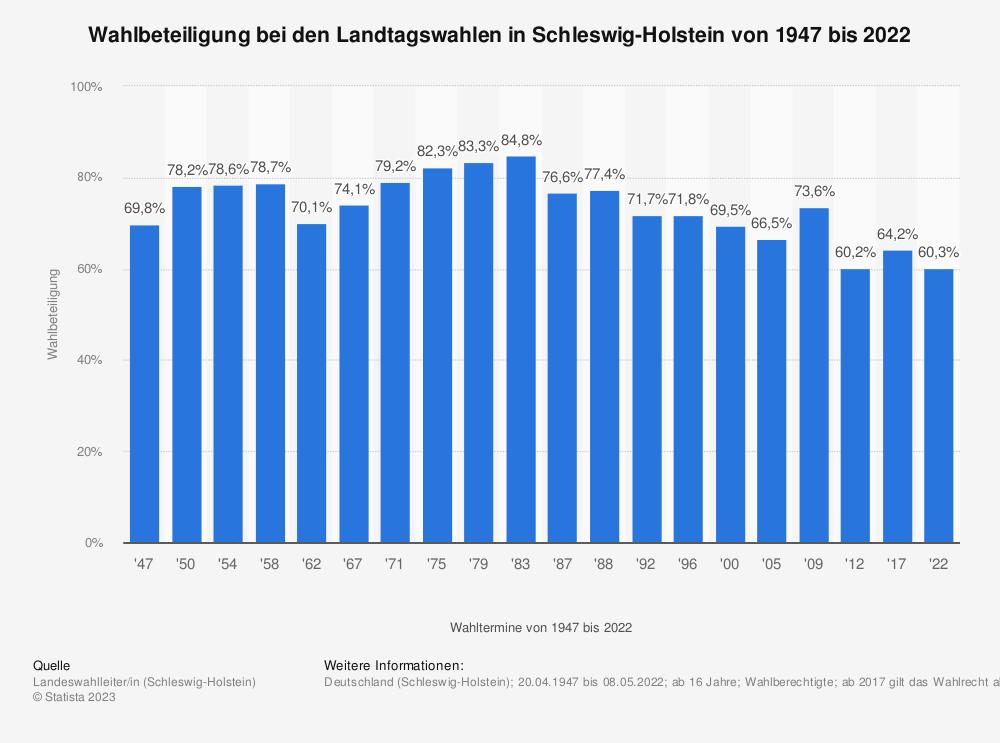 Statistik: Wahlbeteiligung bei den Landtagswahlen in Schleswig-Holstein von 1947 bis 2017 | Statista