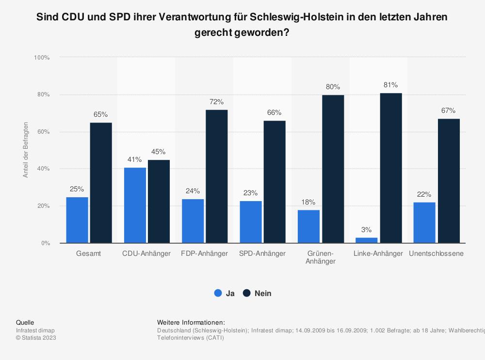 Statistik: Sind CDU und SPD ihrer Verantwortung für Schleswig-Holstein in den letzten Jahren gerecht geworden? | Statista