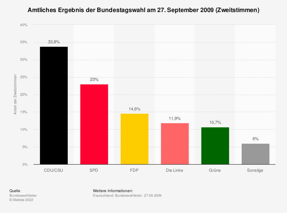 Statistik: Amtliches Ergebnis der Bundestagswahl am 27. September 2009 (Zweitstimmen) | Statista