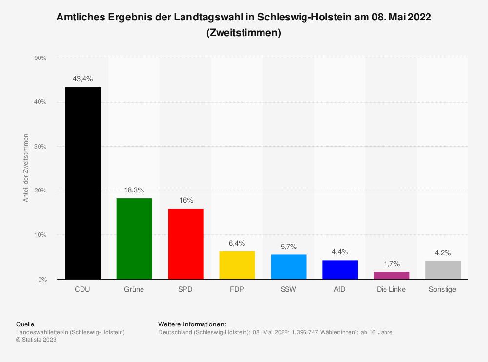 Statistik: Amtliches Ergebnis der Landtagswahl in Schleswig-Holstein am 07. Mai 2017 (Zweitstimmen) | Statista