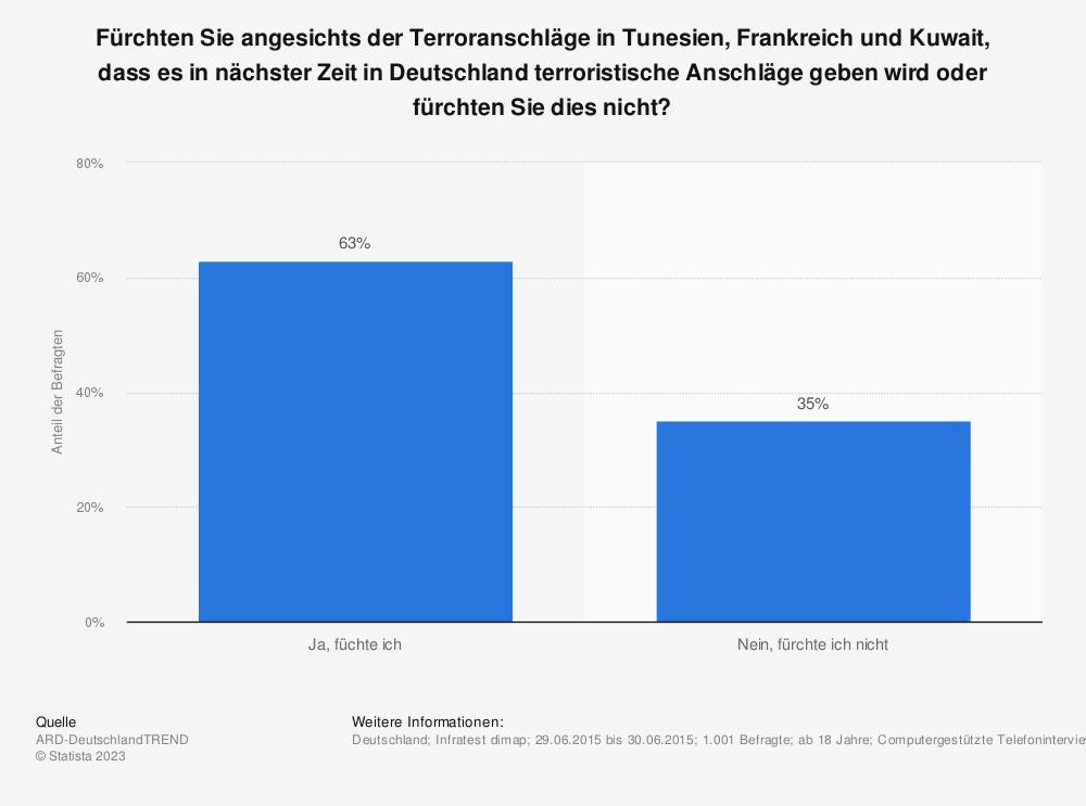 Statistik: Fürchten Sie angesichts der Terroranschläge in Tunesien, Frankreich und Kuwait, dass es in nächster Zeit in Deutschland terroristische Anschläge geben wird oder fürchten Sie dies nicht? | Statista