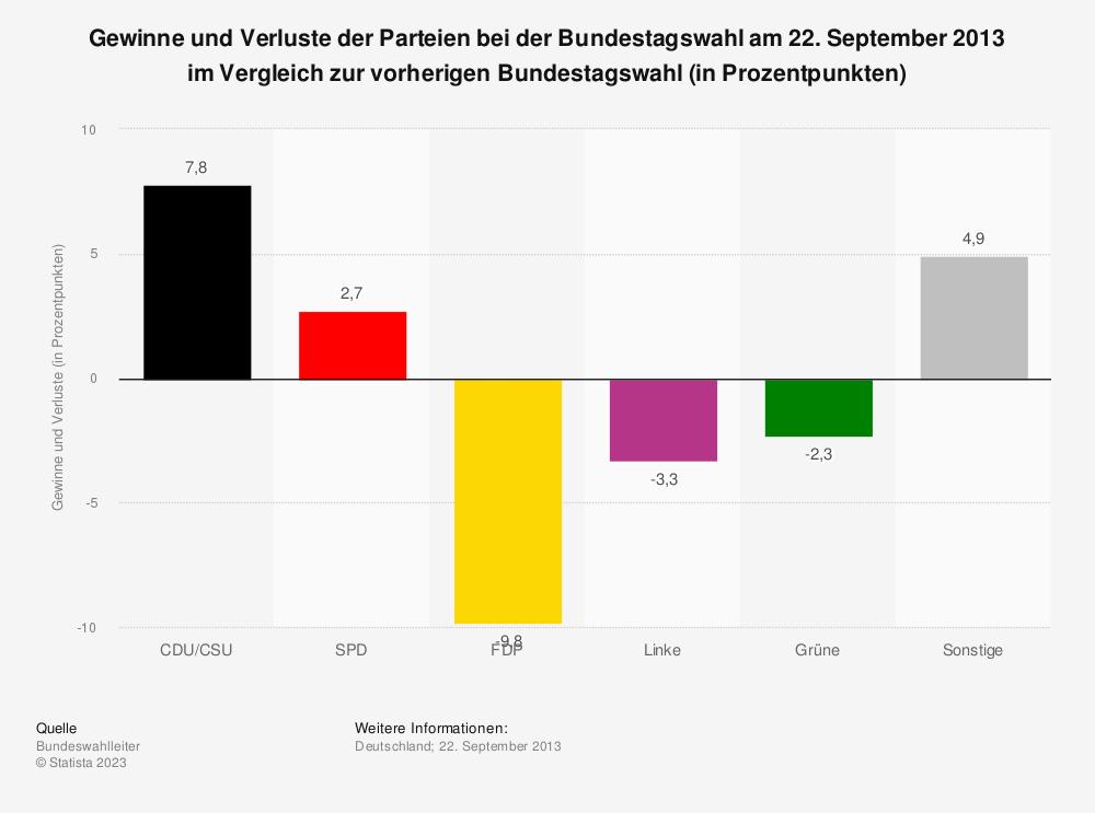 Statistik: Gewinne und Verluste der Parteien bei der Bundestagswahl am 22. September 2013 im Vergleich zur vorherigen Bundestagswahl (in Prozentpunkten) | Statista