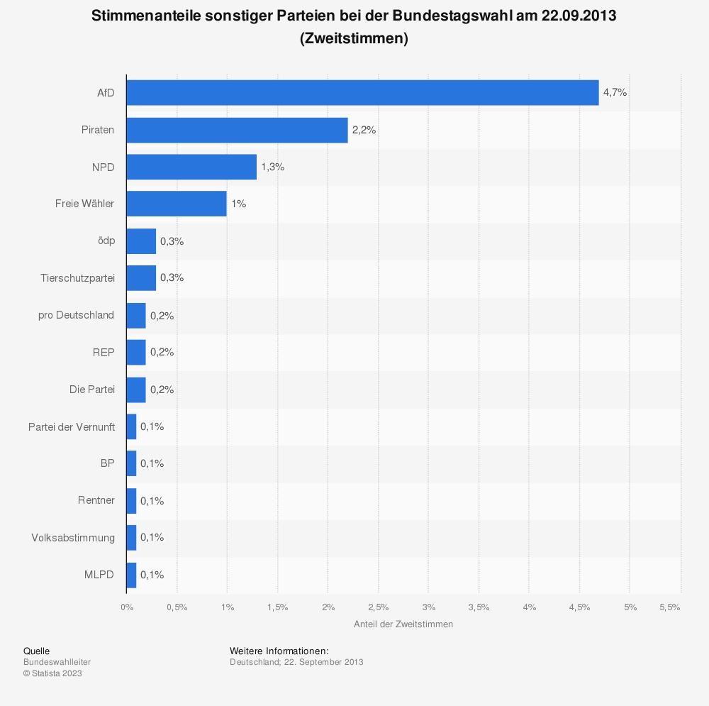Statistik: Stimmenanteile sonstiger Parteien bei der Bundestagswahl am 22.09.2013 (Zweitstimmen)   Statista