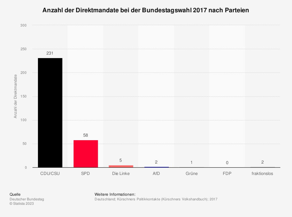 Statistik: Direktmandate bei der Bundestagswahl am 27.09.2009   Statista
