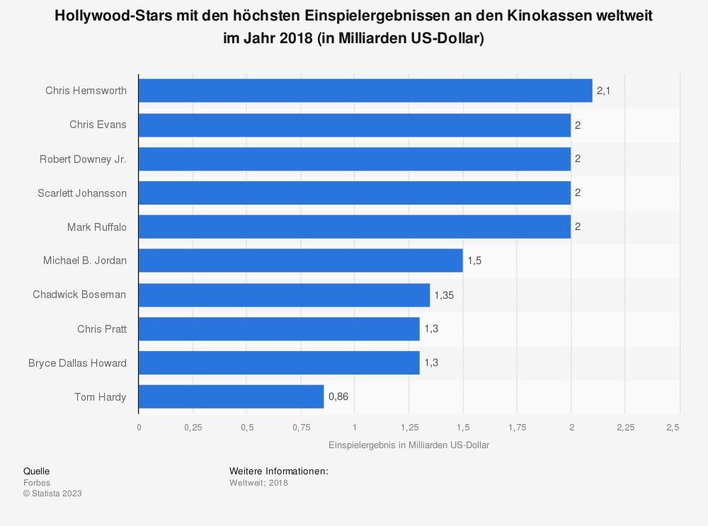 Statistik: Hollywood-Stars mit den höchsten Einspielergebnissen an den Kinokassen weltweit im Jahr 2018 (in Milliarden US-Dollar) | Statista