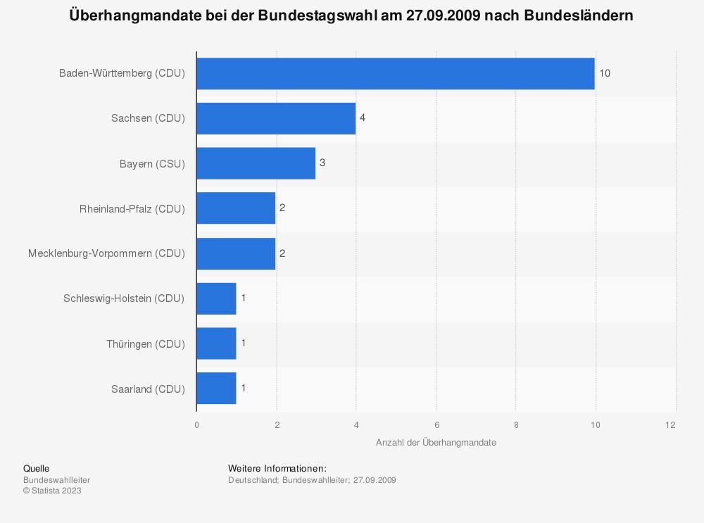 Statistik: Überhangmandate bei der Bundestagswahl am 27.09.2009 nach Bundesländern | Statista