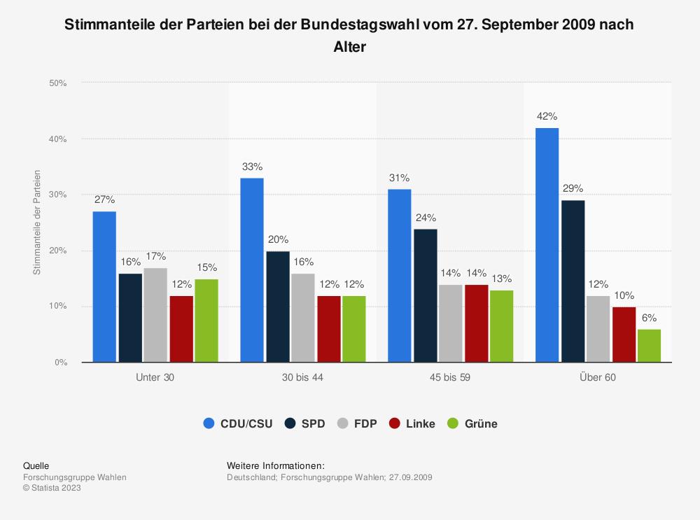 Statistik: Stimmanteile der Parteien bei der Bundestagswahl vom 27. September 2009 nach Alter   Statista