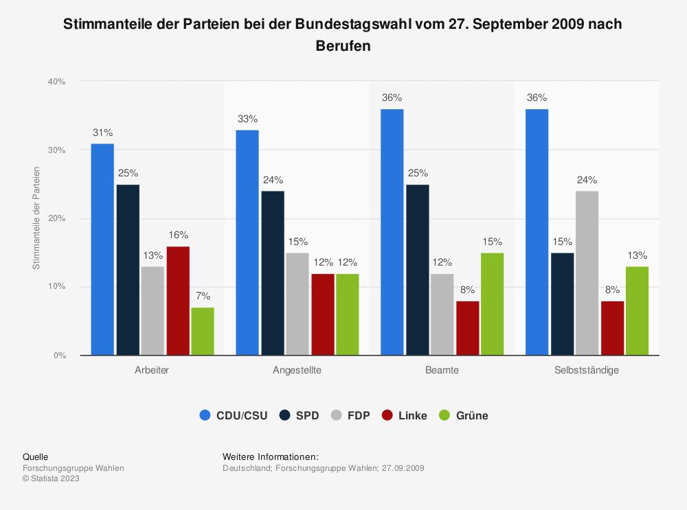 Statistik: Stimmanteile der Parteien bei der Bundestagswahl vom 27. September 2009 nach Berufen | Statista