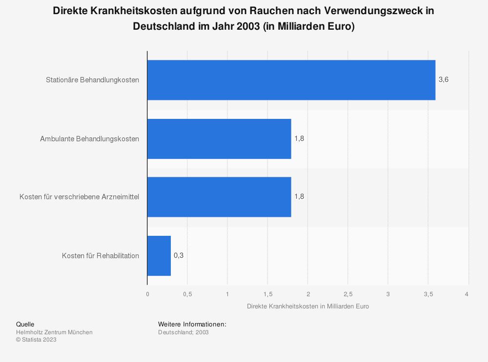 Statistik: Direkte Krankheitskosten aufgrund von Rauchen nach Verwendungszweck in Deutschland im Jahr 2003 (in Milliarden Euro) | Statista