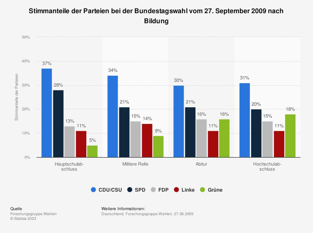 Statistik: Stimmanteile der Parteien bei der Bundestagswahl vom 27. September 2009 nach Bildung | Statista