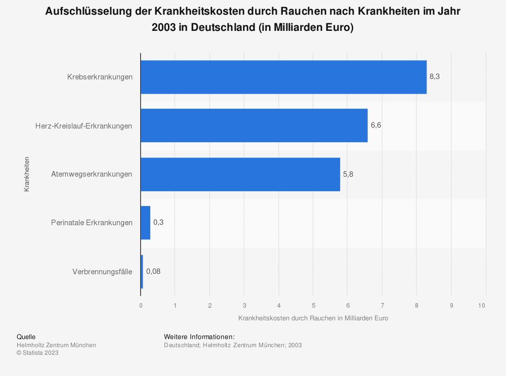 Statistik: Aufschlüsselung der Krankheitskosten durch Rauchen nach Krankheiten im Jahr 2003 in Deutschland (in Milliarden Euro) | Statista