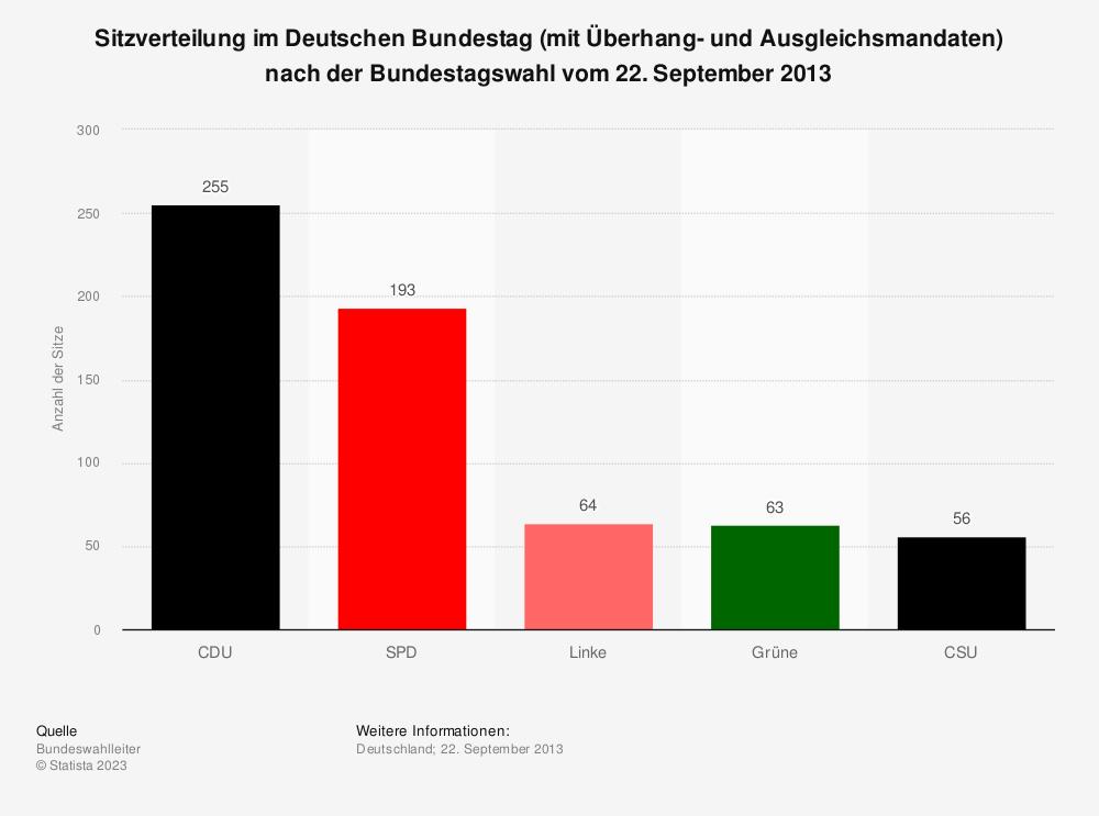 Statistik: Sitzverteilung im Deutschen Bundestag (mit Überhang- und Ausgleichsmandaten) nach der Bundestagswahl vom 22. September 2013 | Statista