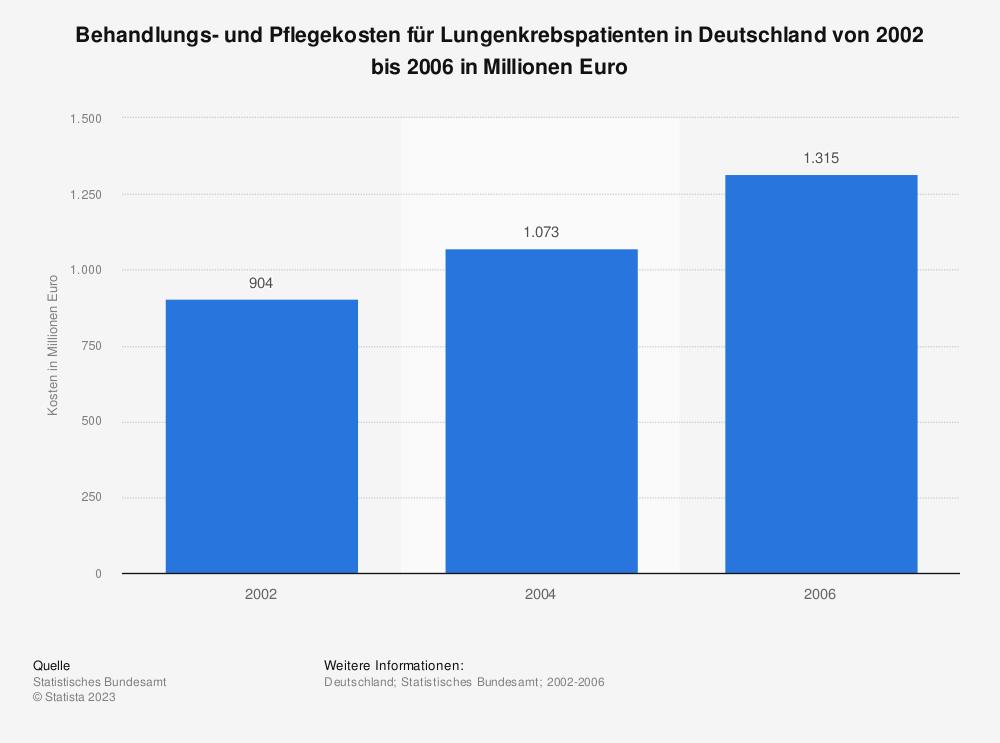Statistik: Behandlungs- und Pflegekosten für Lungenkrebspatienten in Deutschland von 2002 bis 2006 in Millionen Euro | Statista